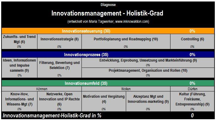 Innovationsmanagement-Handlungsfelder mit Relevanz