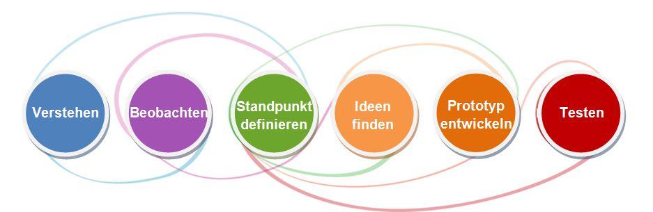 Bildergebnis für design thinking prozess