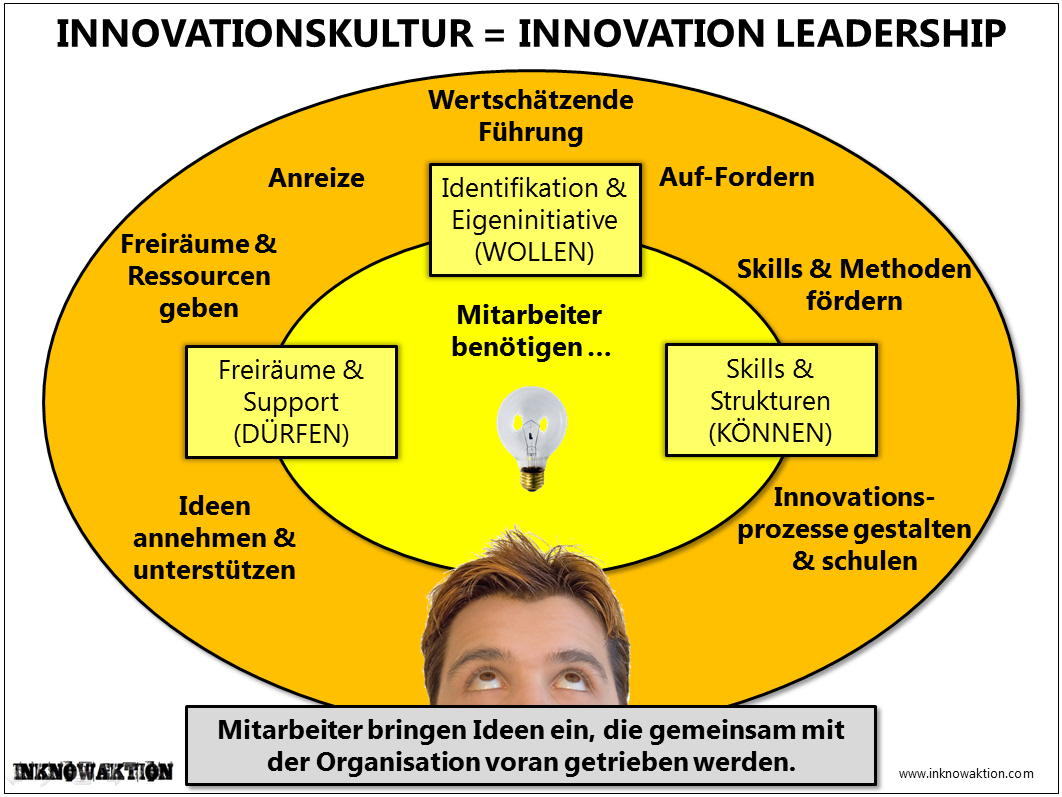 Innovationskultur