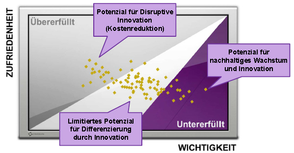 opportunity landscape - outcome driven innovaiton
