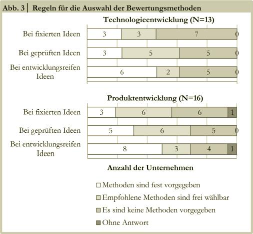 Ideenbewertung abb3