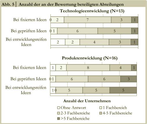 Ideenbewertung abb5