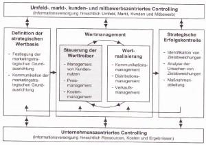 funktionale organisation definition