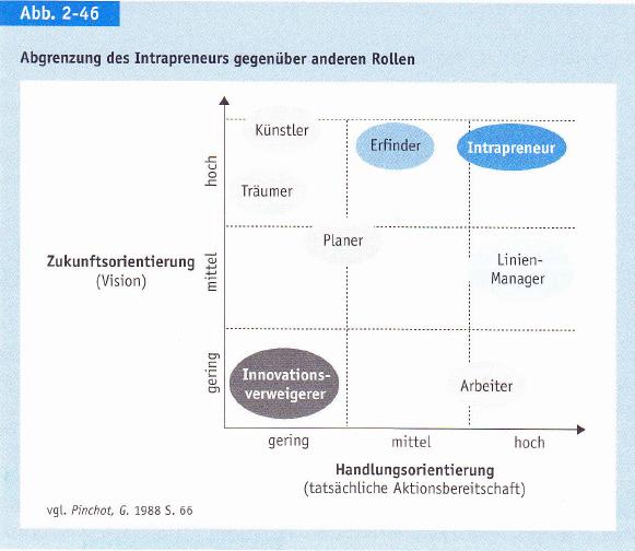 Intrapreneurship - Definition