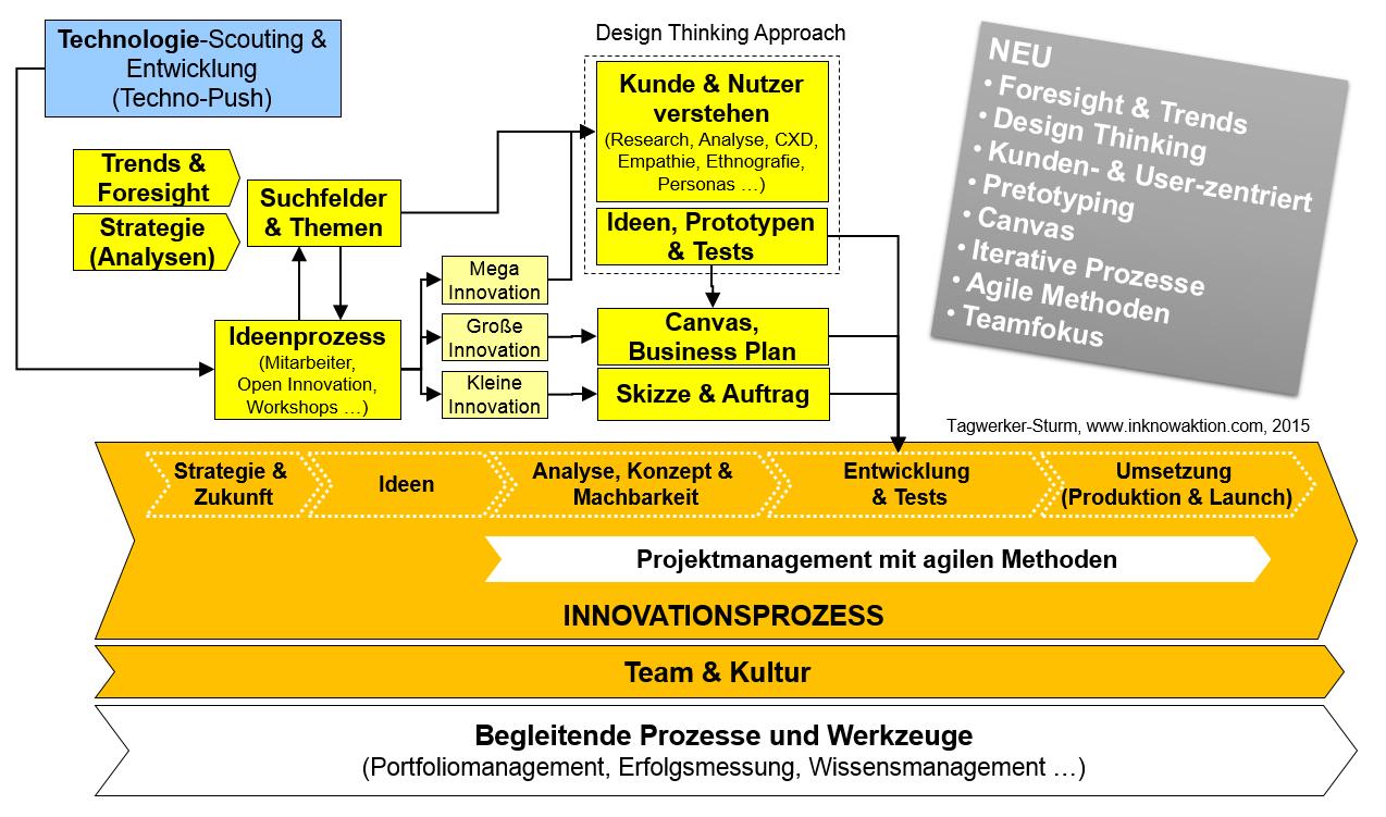Neue Generation Innovationsmanagement