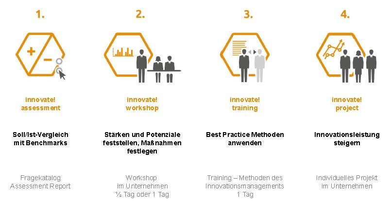 innovate-new-4-schritte