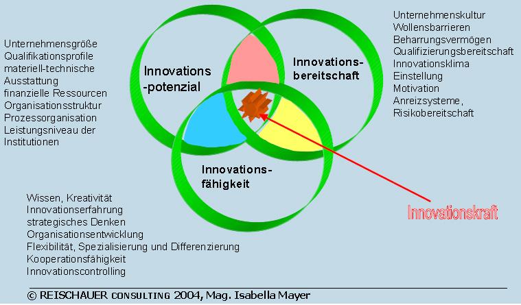 innovationskraft reischauer