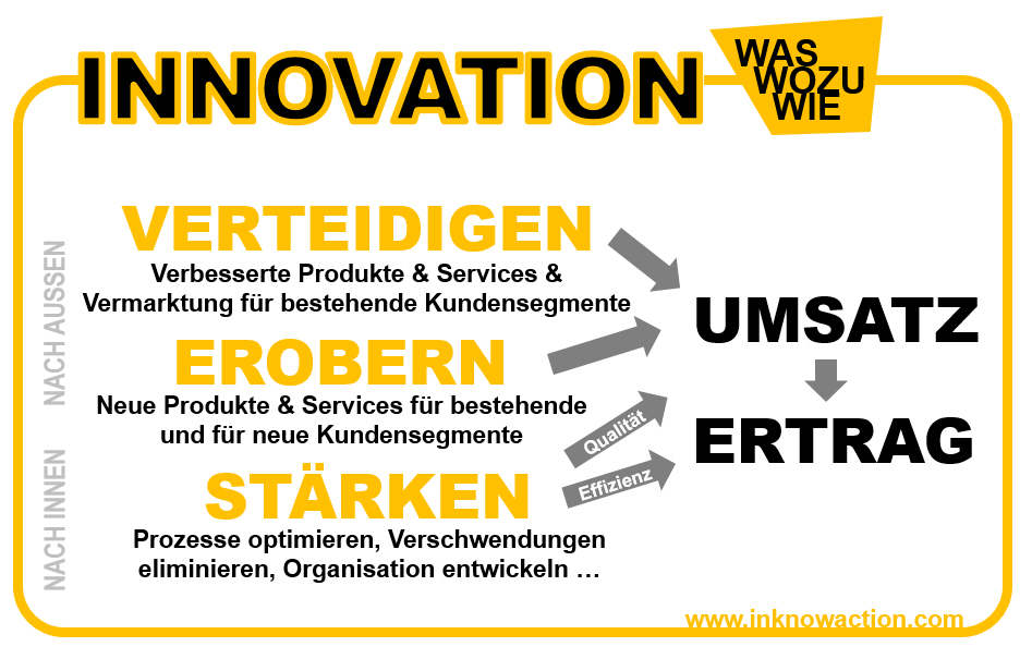innovation-in-a-nutshell