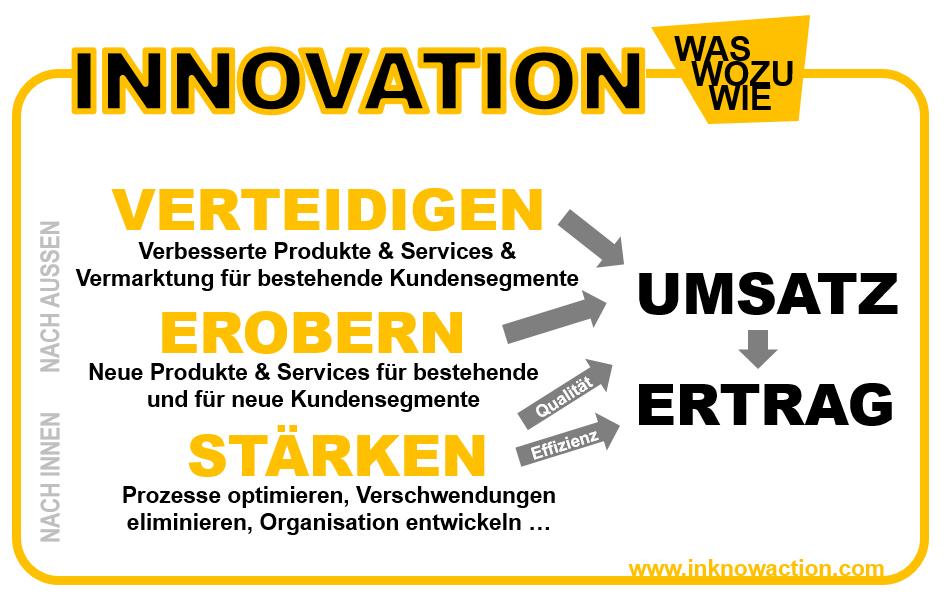innovation-in-a-nutshell