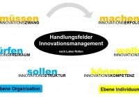 Handlungsfelder innovationsmanagement nach rütten