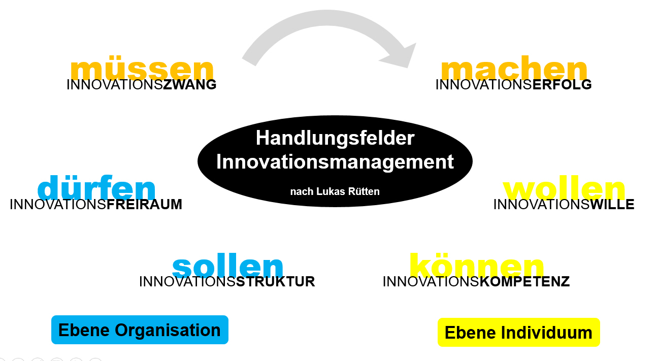 Handlungsfelder innovationsmanagement nach rütten