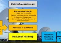 einbettung innovation roadmap