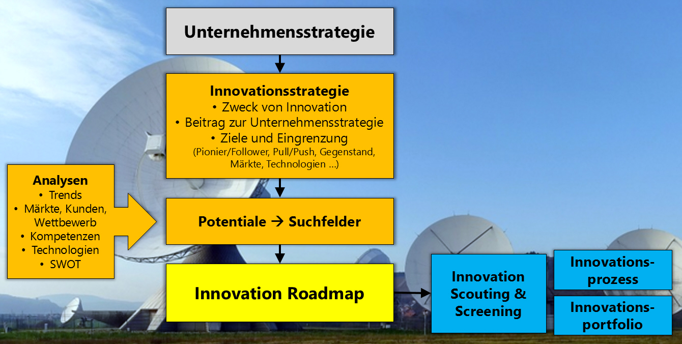 einbettung innovation roadmap