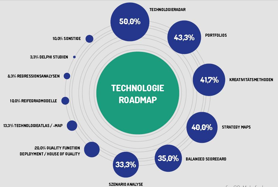 tools für technologie roadmapping