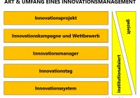 innovationsmanagement anpassen