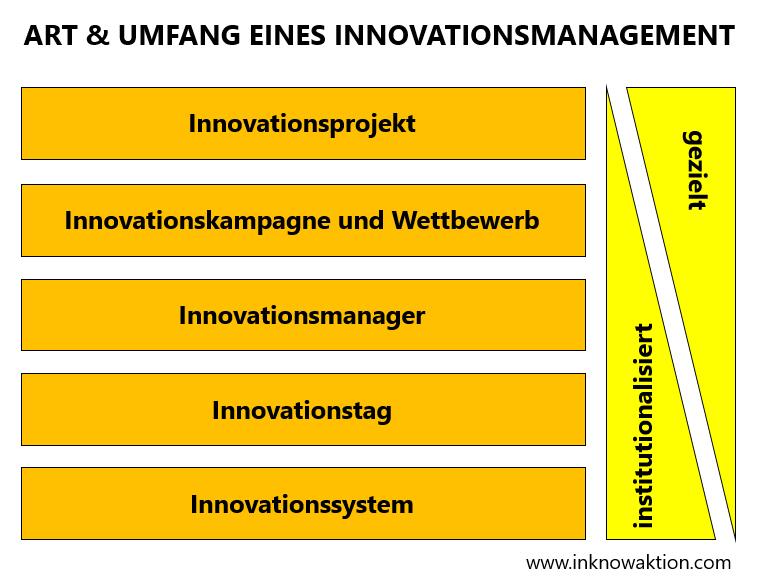 innovationsmanagement anpassen