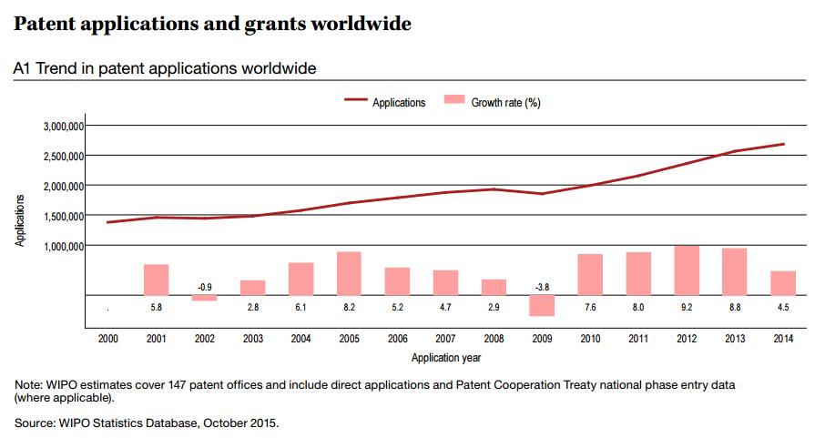 anzahl patent publikationen