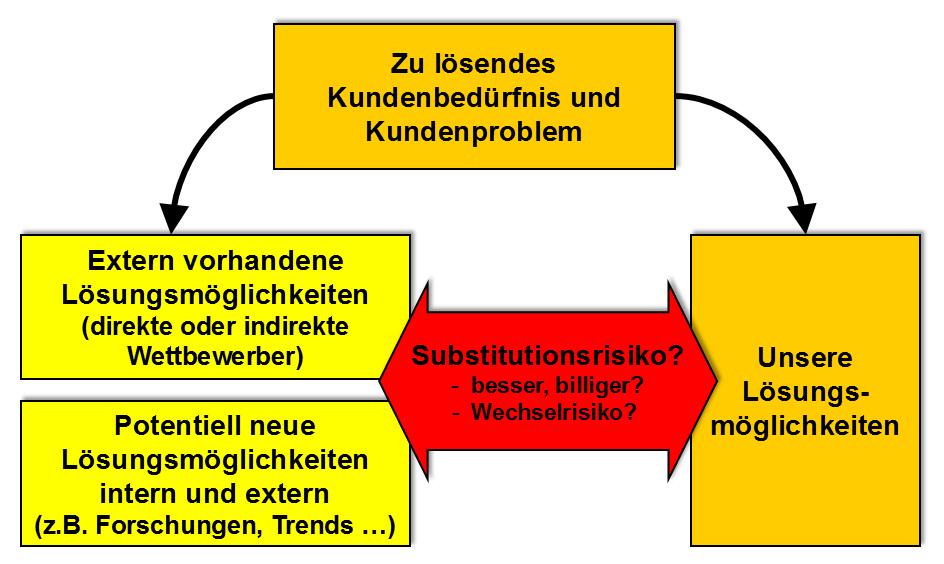 substitutionsanalyse