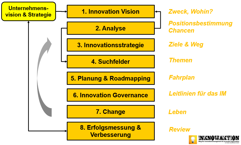 8 schritte strategisches innovationsmanagement