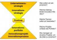 kontext unternehmensstrategie innovationsstrategie