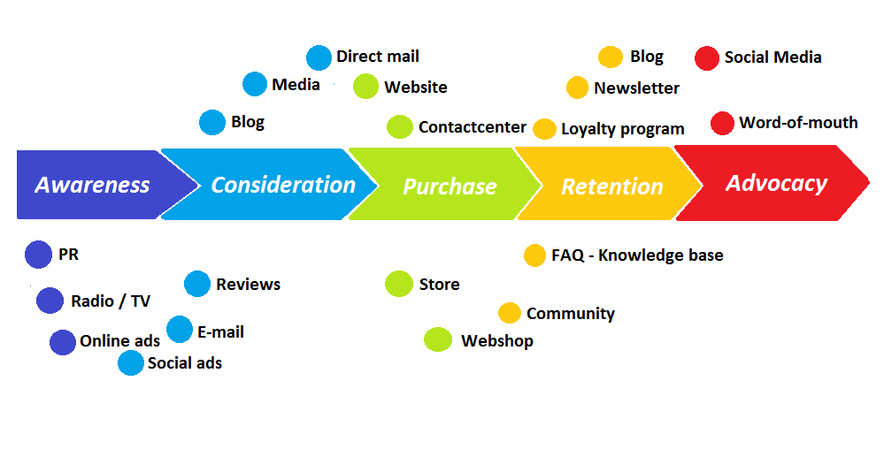 customer_journey_with_touchpoints_english-1