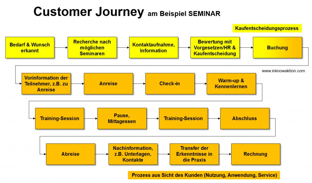customer-journey-2