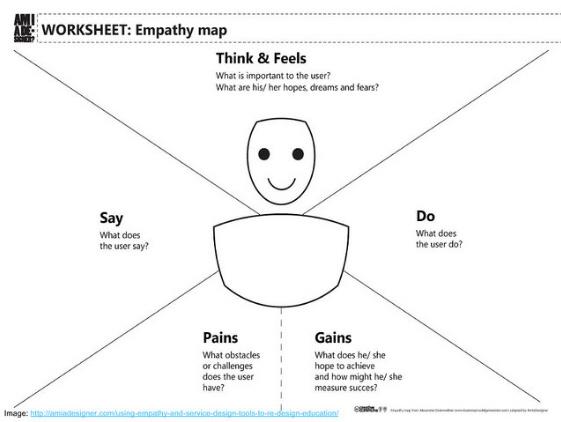 empathy-map-1