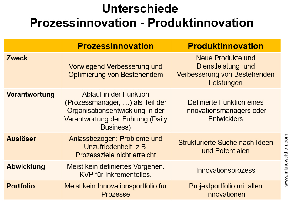unterschied-prozessinnovation-produktinnovation
