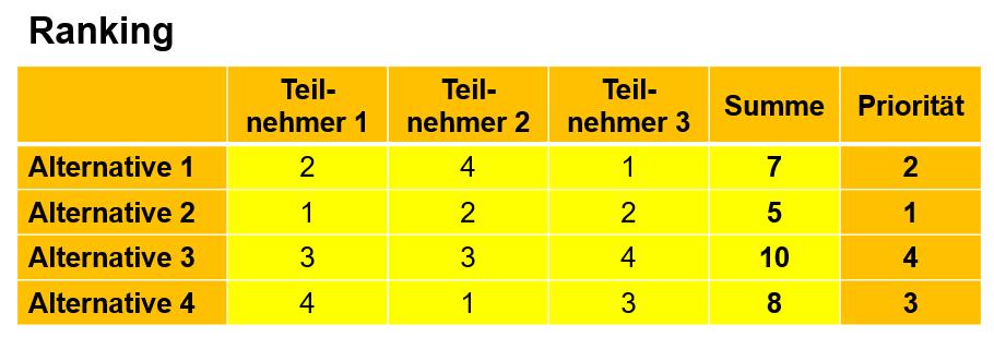 bewertungsmethode-ranking