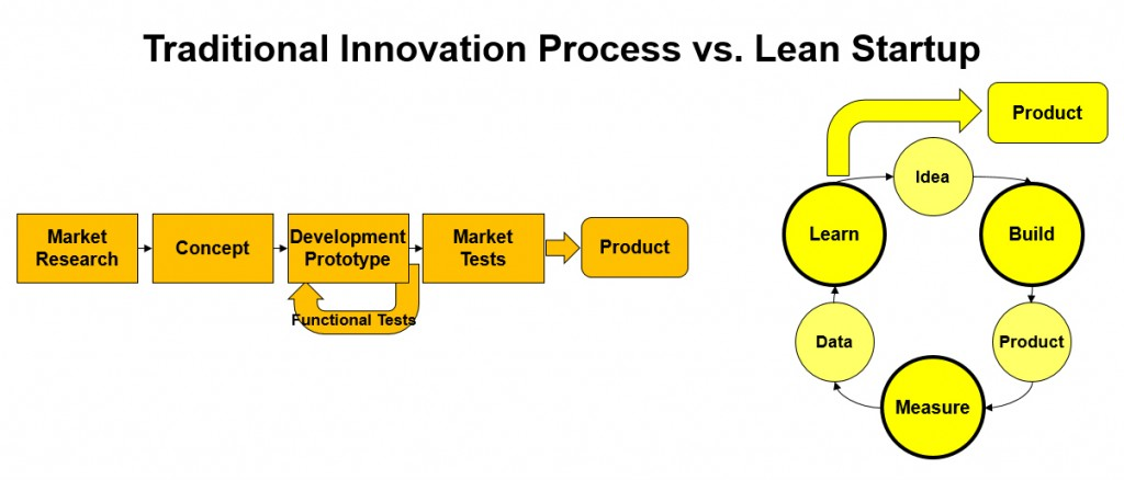 traditional-innovation-process-lean-startup