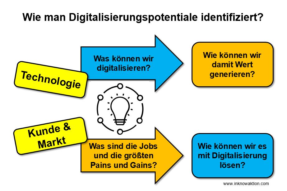 Digitalisierungspotentiale