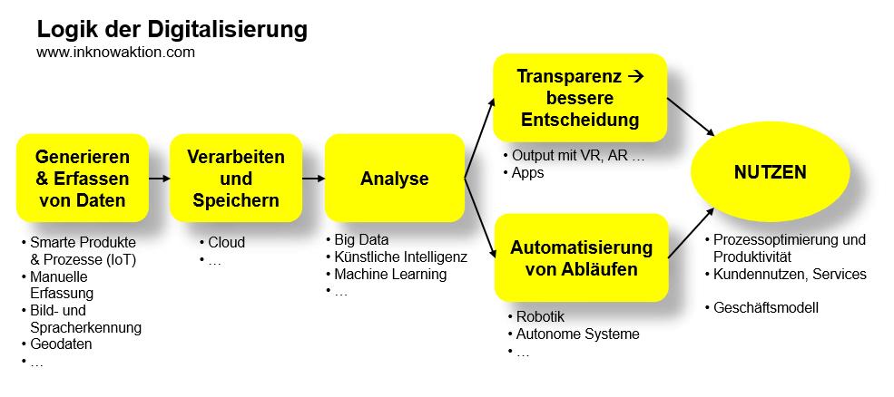 Logik der Digitalisierung des Geschäftsmodells