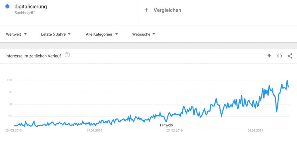 Digitalisierung Trends